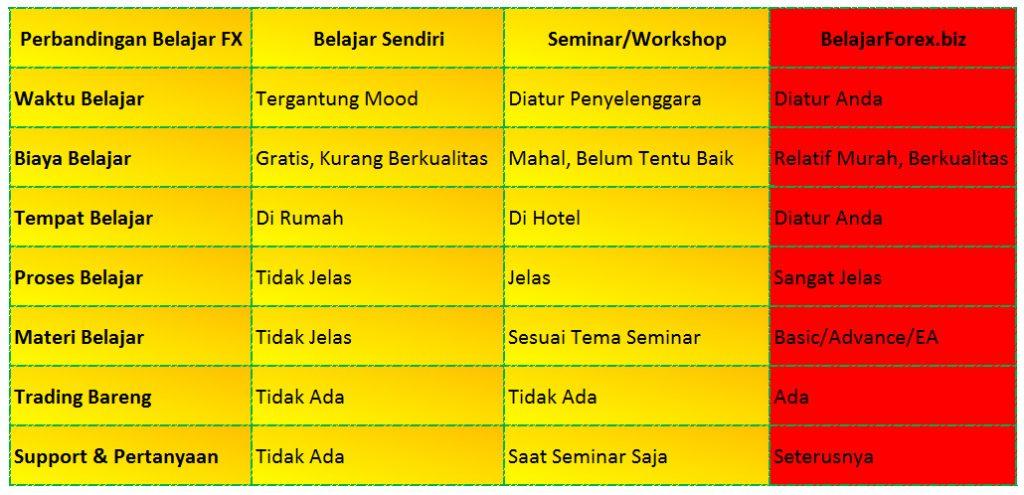 Perbandingan Belajar Forex Trading Private dengan Seminar