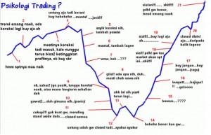 psikologi trading dalam belajar forex trading