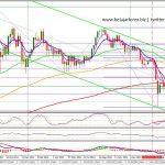 Trading Gold XAU – Analisa Emas Hari Ini 20/05/13