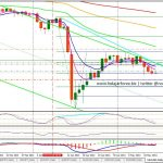 Analisa Gold Hari Ini – XAU/USD 15/05/13