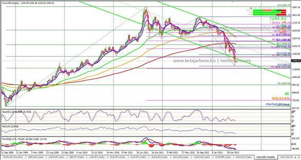www.belajarforex.biz-trading emas weekly_585x312