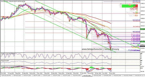 www.belajarforex.biz-trading gold daily_585x312