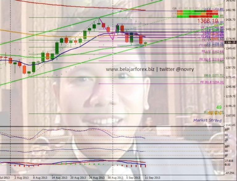 Trading Gold XAU - Analisa Emas Hari Ini Ala Vicky ...