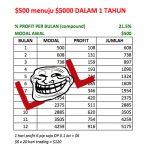 Cerita Trading Forex Gold Jaman Dulu