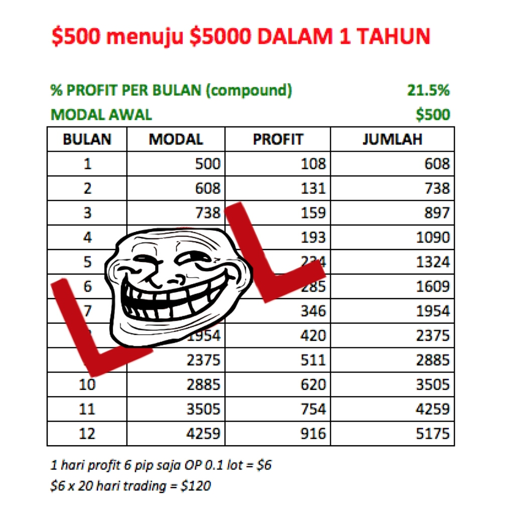 tabel compound trading forex