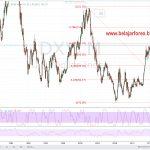 Penguatan US Dollar Index Berpotensi Tertahan